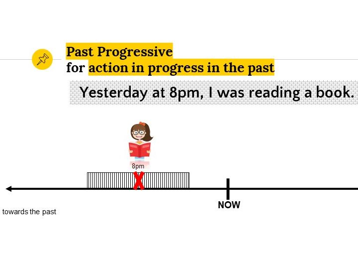 Grammar Lesson 19: Tenses: Past