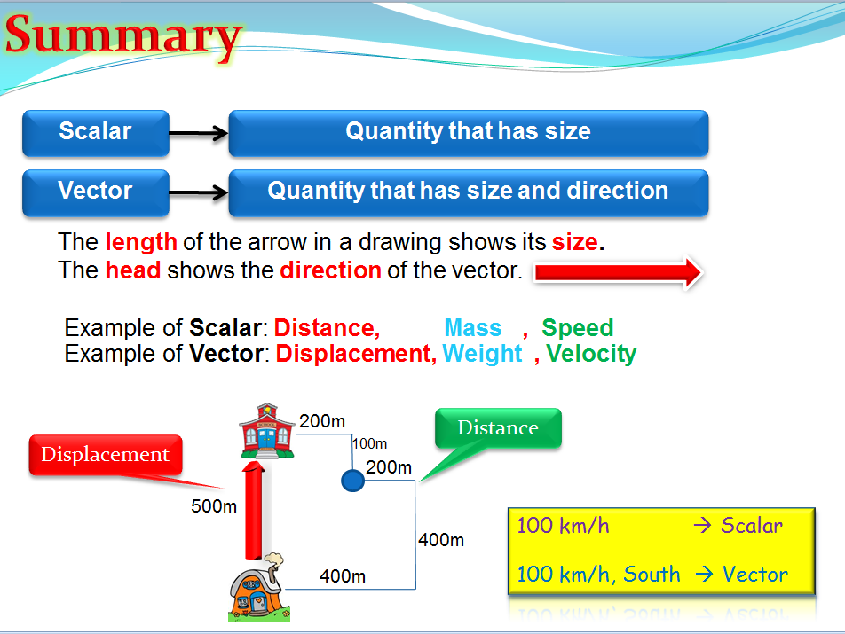 Vector and Scalar (Physics)