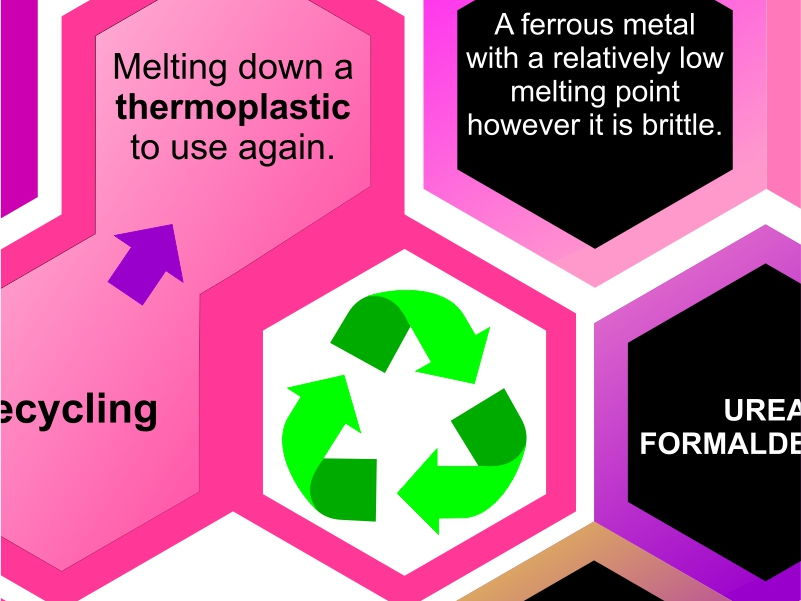 Materials Revision Hexagons