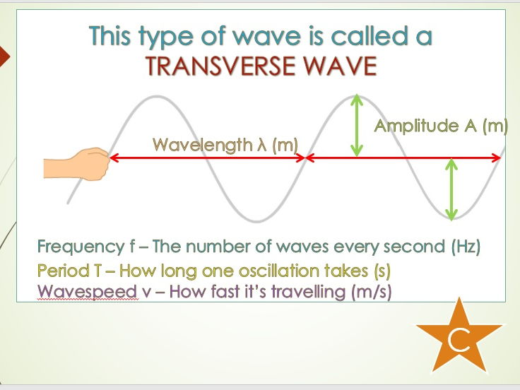 Waves Topic PPTs & Tests New AQA Physics 9-1 (trilogy) GCSE 2018