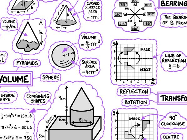 GCSE Maths Poster - Geometry