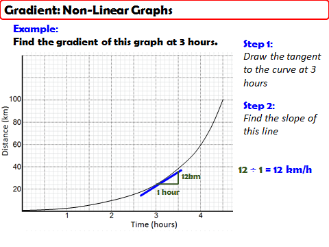 Gradients and Real Life Graphs