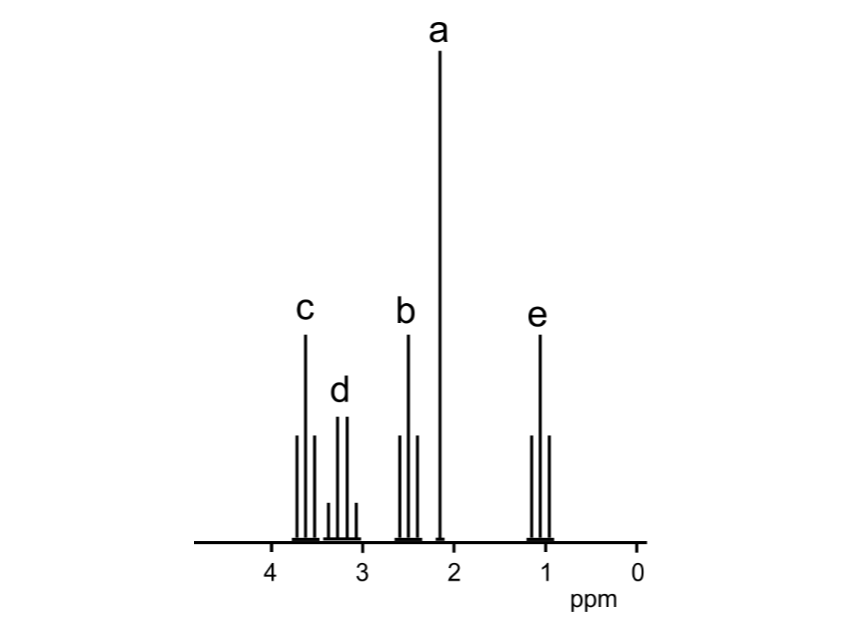 A-level Chemistry Proton NMR Construction Kit - learning resource - with answers