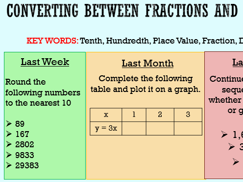Year 7 White Rose SOW Fractions, Decimals & Percentage Equivalence Powerpoint