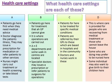 Health and Social Care Unit 2 Revision