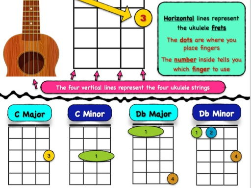Help Yourself Instrument Guides (Ukulele, Guitar, notation, transposing instruments)