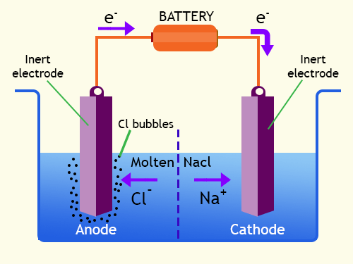 ELECTROLYSIS IN MOLTEN AND SOLUTION FOR GCSE CHEMISTRY (9-1)