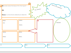 Observation Ready Lesson Planning Template (A Level) Pedagogy - improving your lessons