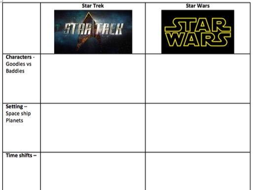 Science Fiction Genre comparison grid