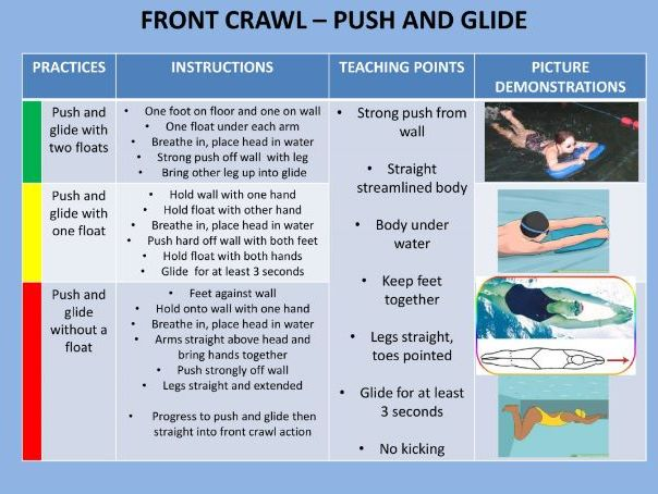 Front Crawl Coaching Cards