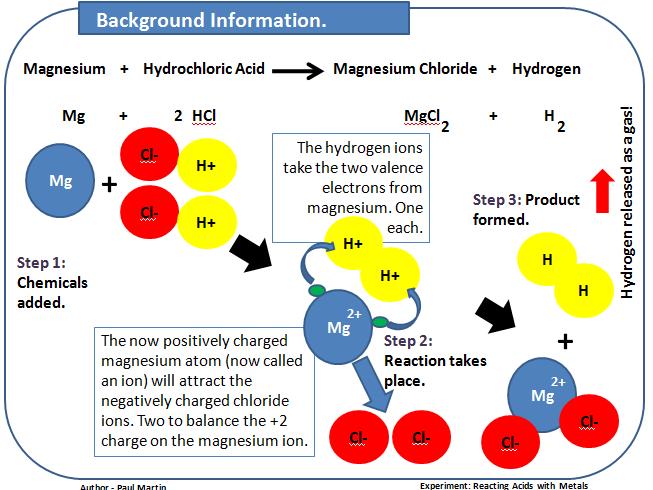 Investigating Reactions Between Acids and Metals