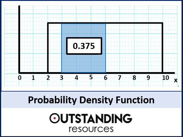 Probability Density Functions (PDF or CDF) + worksheet