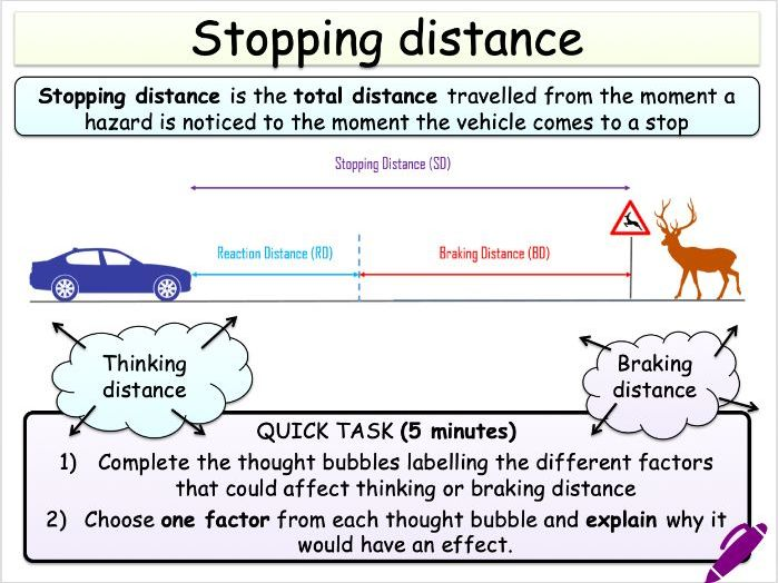 Stopping, braking and thinking distance