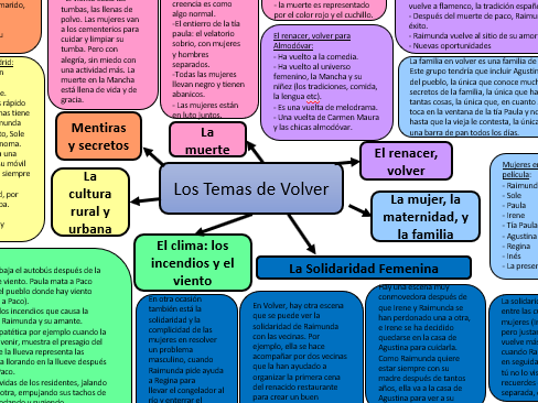 Spanish Volver Revision - bundle