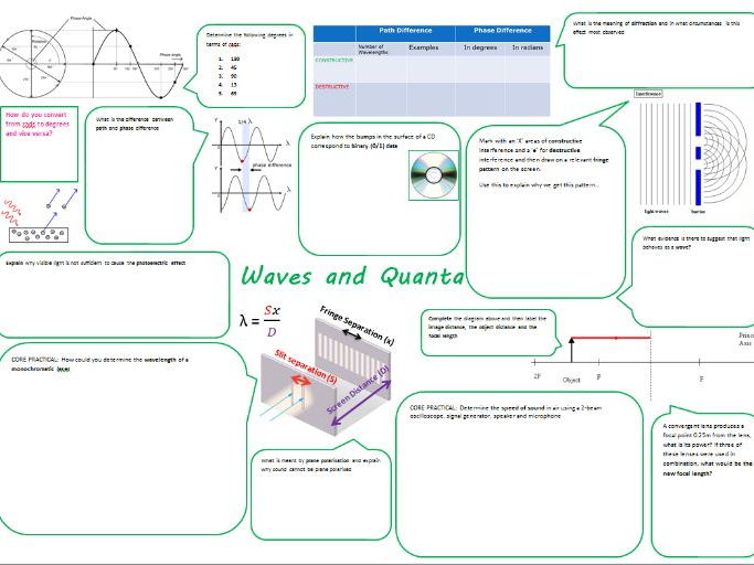 Physics A-level Revision Sheets