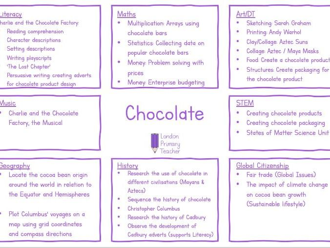 Chocolate Topic Overview Year 4