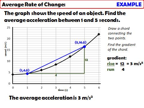 Proportion & Graphs: Average Change