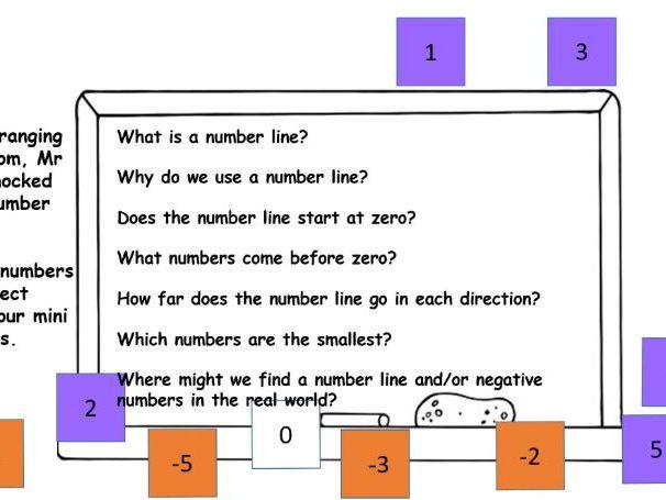 Number Line  L1 -  Ordering Integers on a number line (Inc negatives)