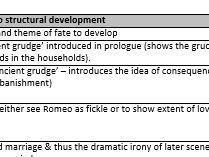 Romeo and Juliet - Structural development (linked to theme, character and plot)