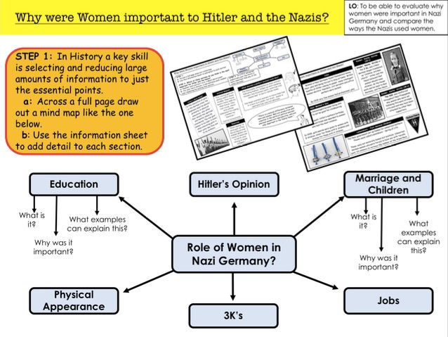Why were Women important to Hitler and the Nazis