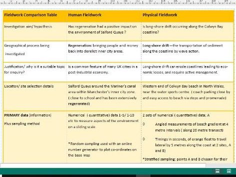 human and physical fieldwork comparison grid