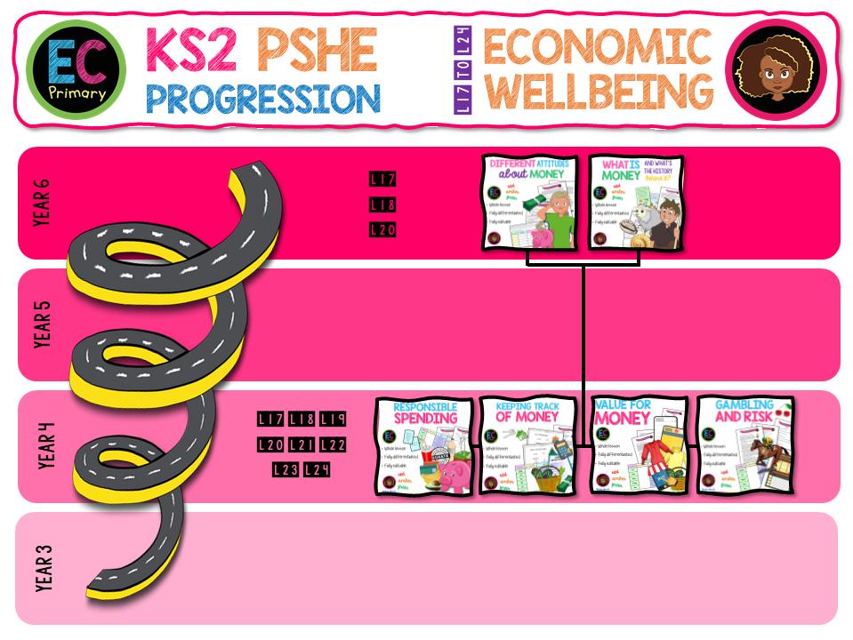 KS2 Economic Wellbeing - Money