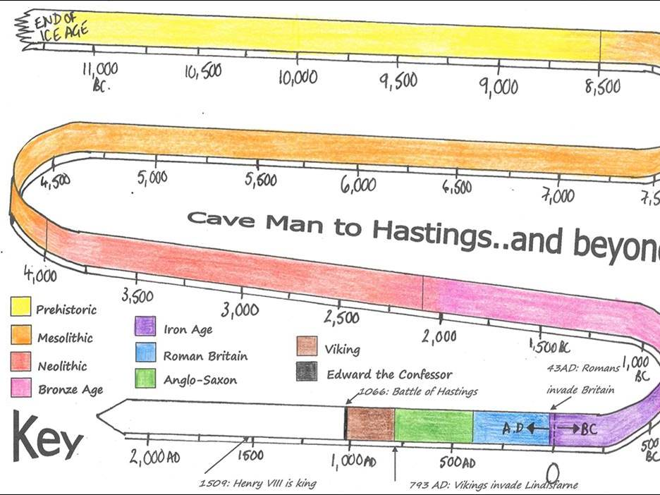 Cave Man to Hastings: British history summary to 1066