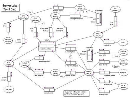Object-role modelling