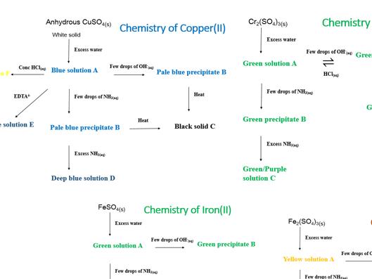 Transition metals - spider diagrams
