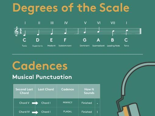GCSE Music Poster: Cadences and Chords