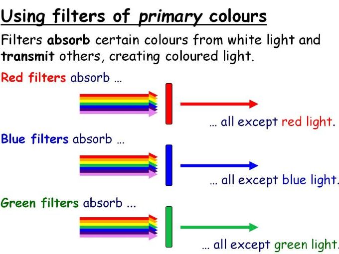Colour and Filters Year 8 Lesson PowerPoint (KS3 8Jd 8Je) Light Topic