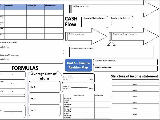 AQA GCSE Business (9-1) Unit 6 - Finance Mindmap