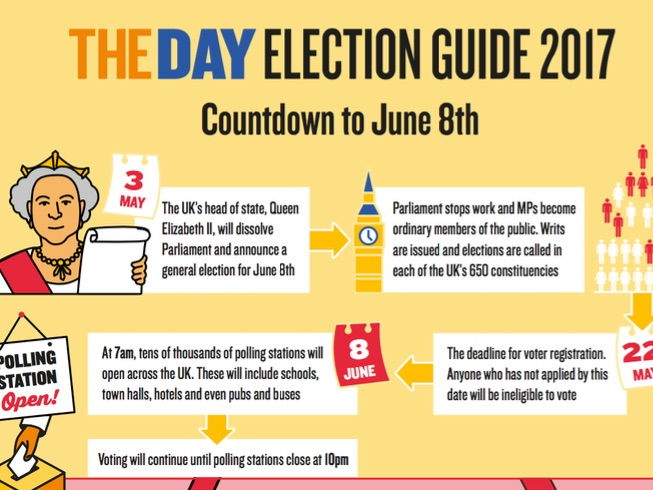 General Election 2017 Guide