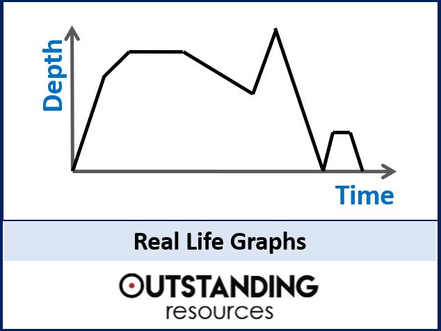 Real Life Graphs - Drawing and Interpreting Rates of Change (+ worksheet)