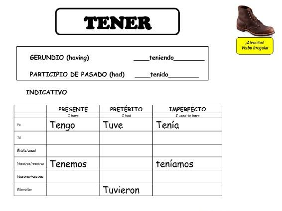 8 verbs, 9 tenses - Best Tool to get Spanish Students Conjugating!