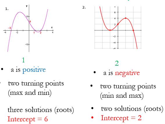Cubic Graphs