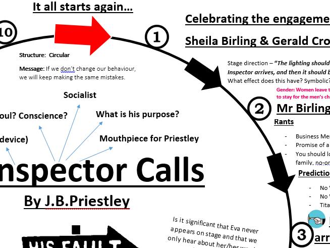 An Inspector Calls - Revision Sheet