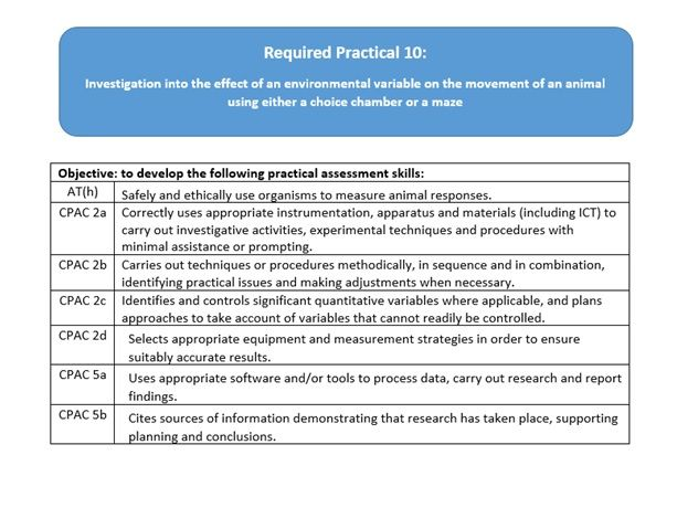 AQA A Level Biology Required Practical 10