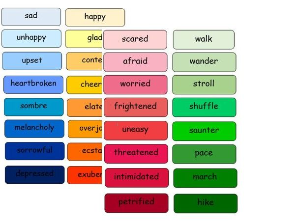 Synonym Cards- sad, happy, scared, walk, nice, big, small and old.