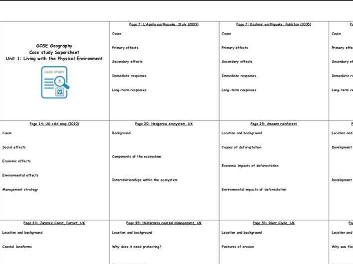 AQA GCSE Geography Case Study Summary Supersheets