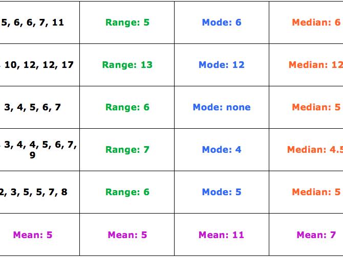 Mean Median Mode Range matching cards