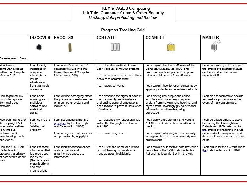 Computer Crime & Cyber Security KS3 Computing SOLO Grid, Knowledge Organiser and Assessment