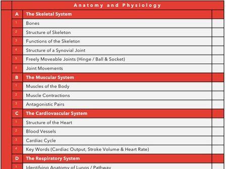 PE GCSE AQA Checklist - Year 10 and 11