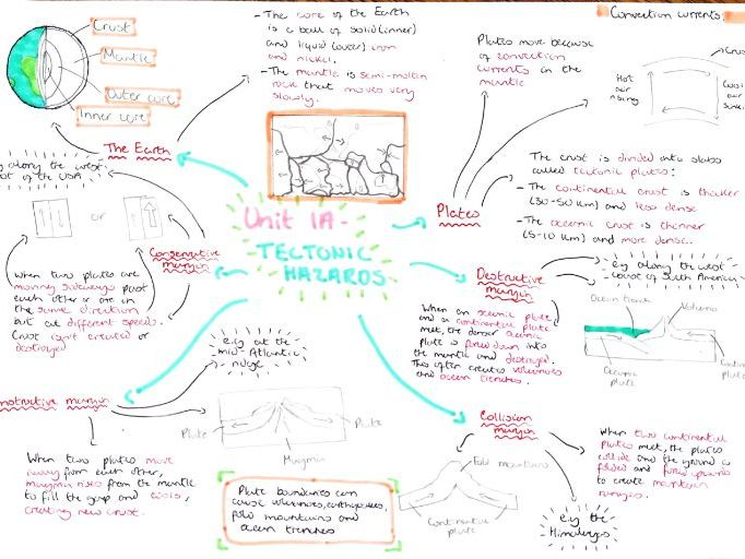 GCSE Geography revision resources