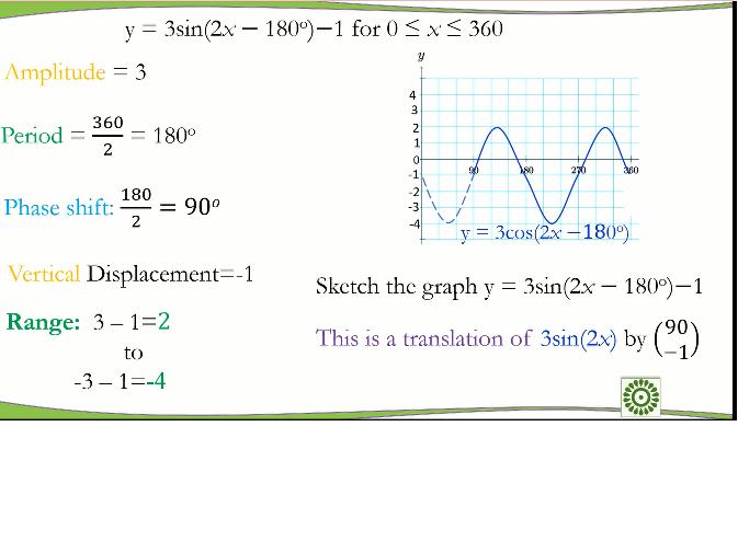 Trigonometric Graphs and Transformation