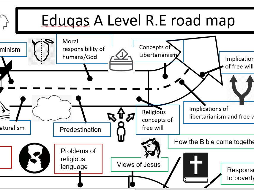 R.E Eduqas A Level Road map / Learning journey