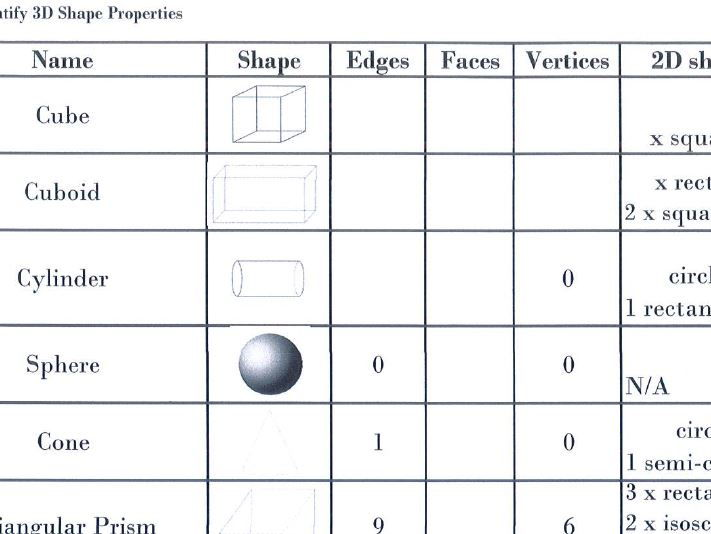 Maths 3D shape (identifying properties of shape)
