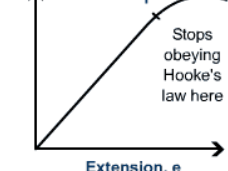 Hooke's law - Physics GCSE