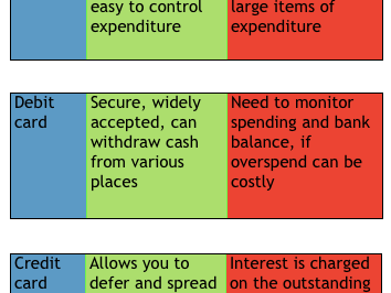 BTEC Level 3 Business unit 3 finance exam different methods of payment flash cards