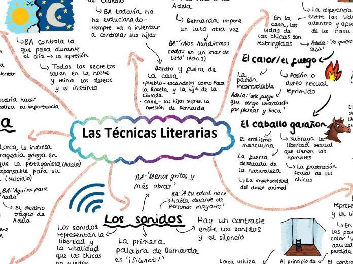LAS TECNICAS LITERARIAS en 'La Casa de Bernarda Alba' Mind Map for A LEVEL SPANISH